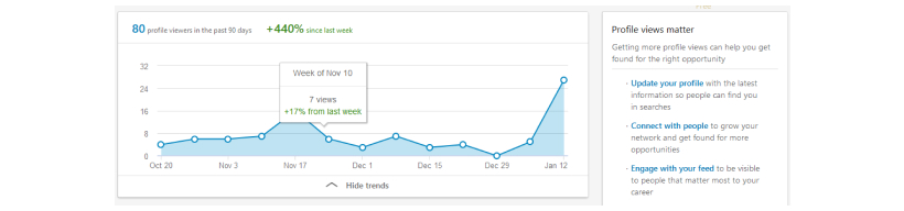 LinkedIn Statistik for profiles with steep graph