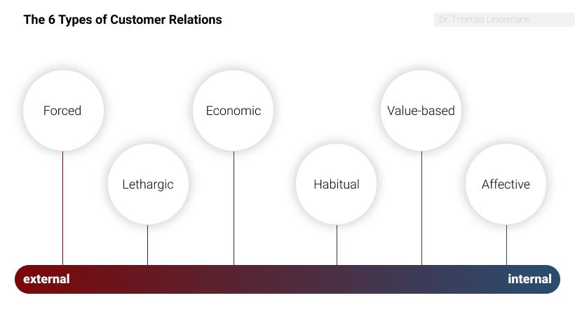 6 arten der kundenbindung